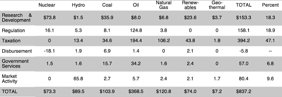 subsidies table