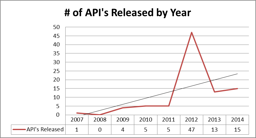 API 2.3