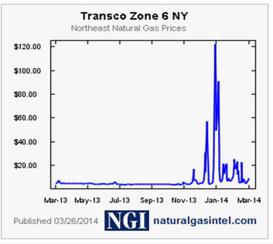 NYC Natural Gas Cash Prices Winter 2013/2014