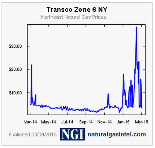 NYC Natural Gas Cash Prices Winter 2014/2015