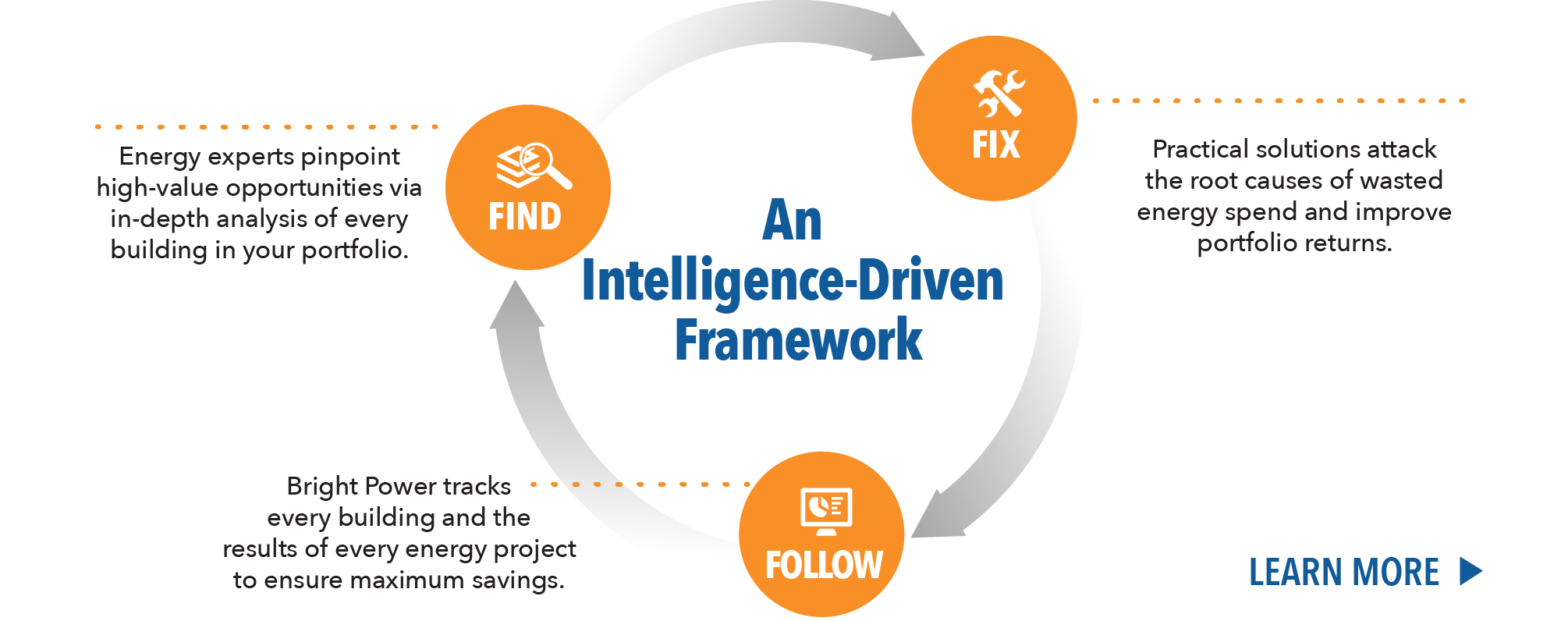 An Intelligence-Driven Framework