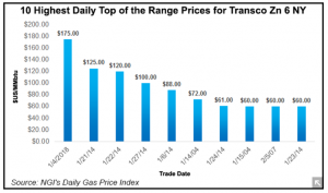 10 Highest Daily Top of the Range Prices for Transco Zn 6 NY