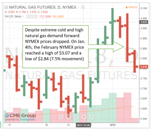 Natural Gas Futures