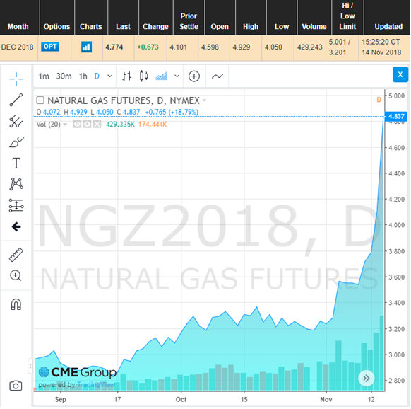 november 2018 natural gas prices