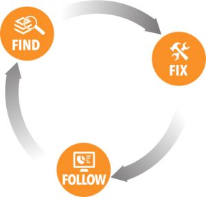 Find, Fix, Follow