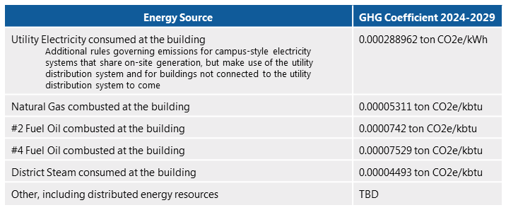 list of GHG coefficients for 2024-2029 by energy source