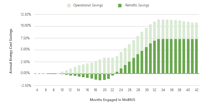 months engaged in energy management services