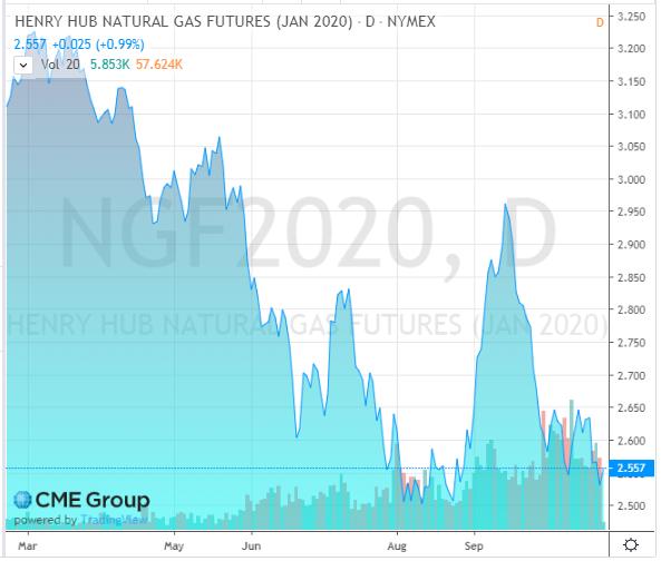 Jan 2020 NYMEX Natural Gas Futures – Price History