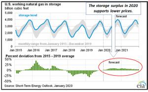 Nat Gas Storage