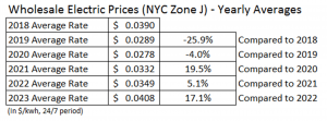 electric prices