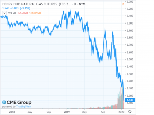 February 2020 NYMEX Natural Gas Futures – Price History