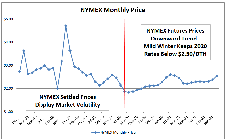 NYMEX Nat Gas Futures