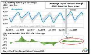 Natural Gas Storage Status – Historic and Forward Stored Levels