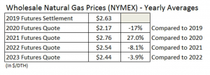 Nat Gas Prices