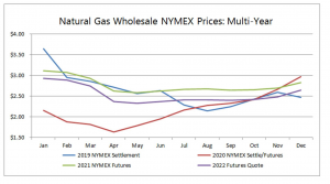 NYMEX Nat Gas Prices