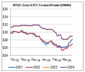 NY electric prices