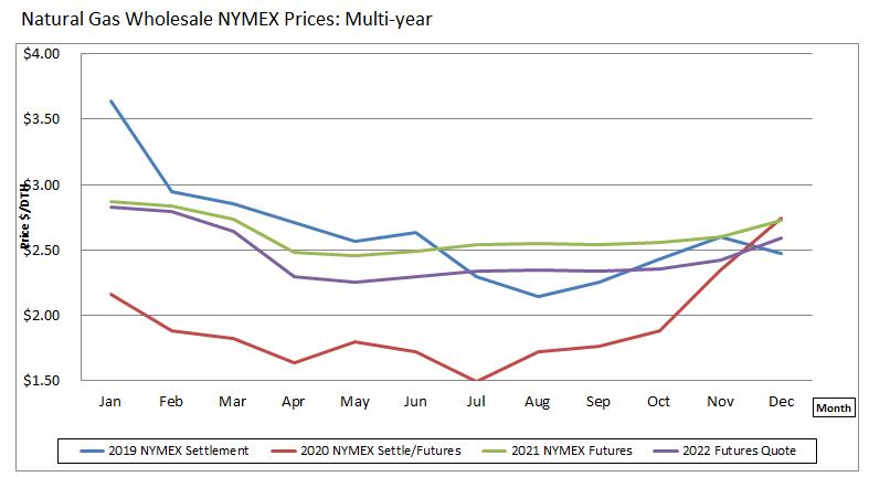 nautral gas energy market prices