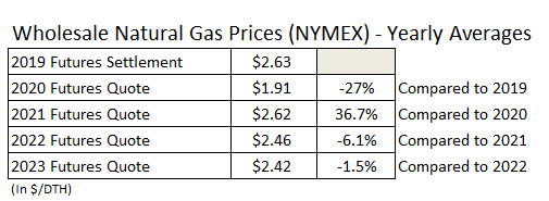 natural gas energy market price