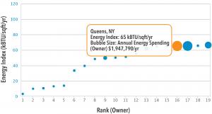 EnergyScoreCards Prioritize Portfolio