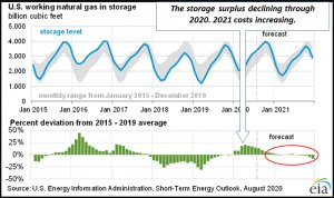 Natural Gas Storage Surplus