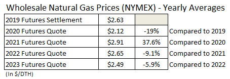 Wholesale Natural Gas Prices NYMEX