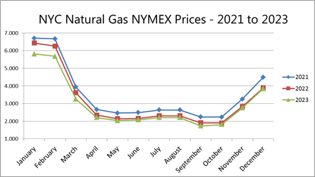 NYC NYMEX Gas Prices - 2021-2023