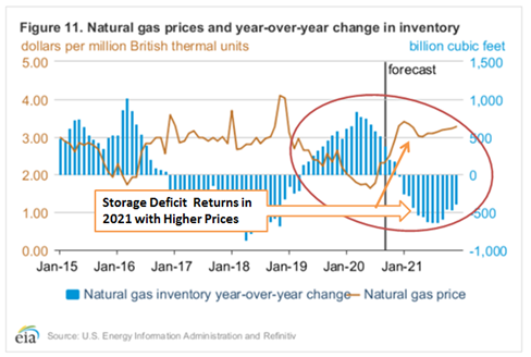 Natural gas prices and year-over-year change in inventory - September 2020