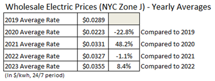 Wholesale Electric NYMEX Prices Yearly Averages - Sep 2020
