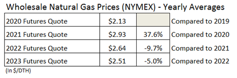 Wholesale NYMEX Yearly Averages - Sep 2020