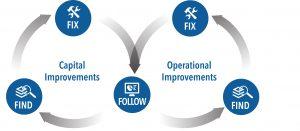 capital improvements operations improvements